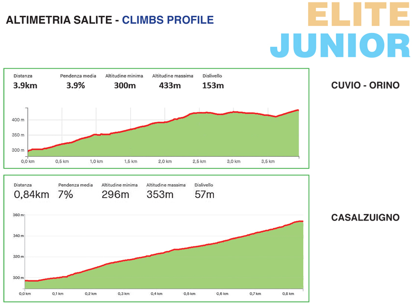 Altimetria Salite (Elite e Junior)